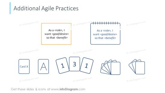 Additional agile practices symbols