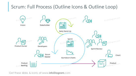 Full scrum process slide illustrated with outline icons and loop