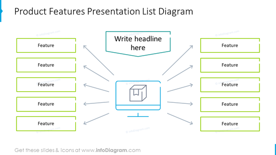 List diagram emphasizing product features