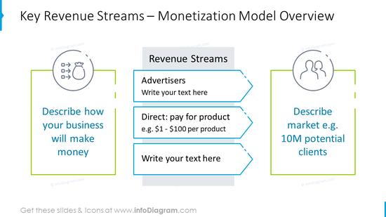 Key revenue streams slide template