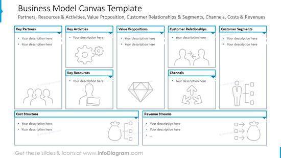Business model canvas design template