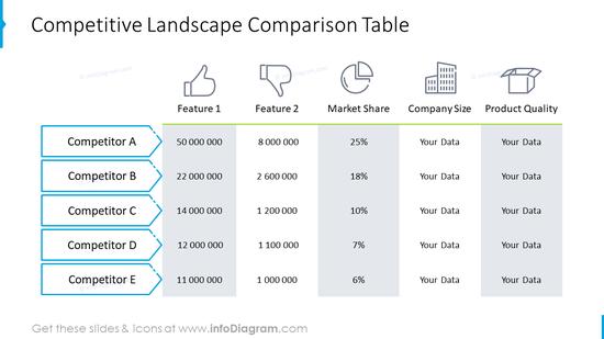 Competitive landscape comparison table