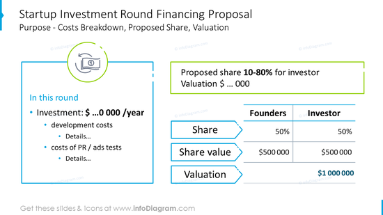 Startup investment round financing proposal in numbers