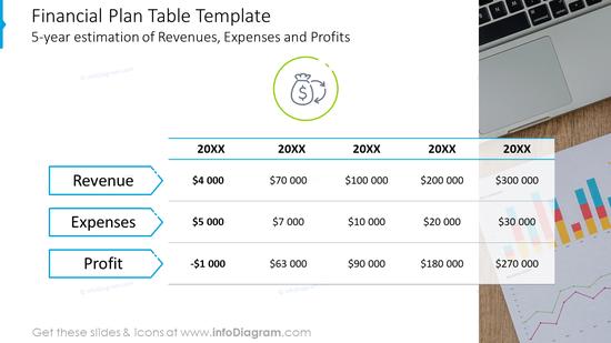 Five-year financial plan table slide