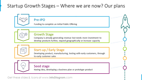 Plans: Startup growth stages