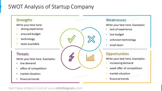 SWOT analysis of Startup company graphics