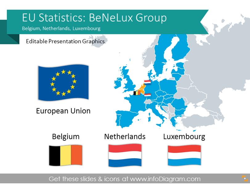 EU Statistics: Belgium Netherlands Luxembourg (Benelux) economics