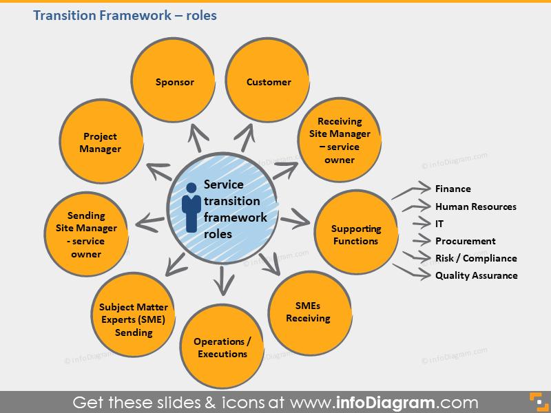 BPO Service Transition Framework roles customer sponsor ppt icon