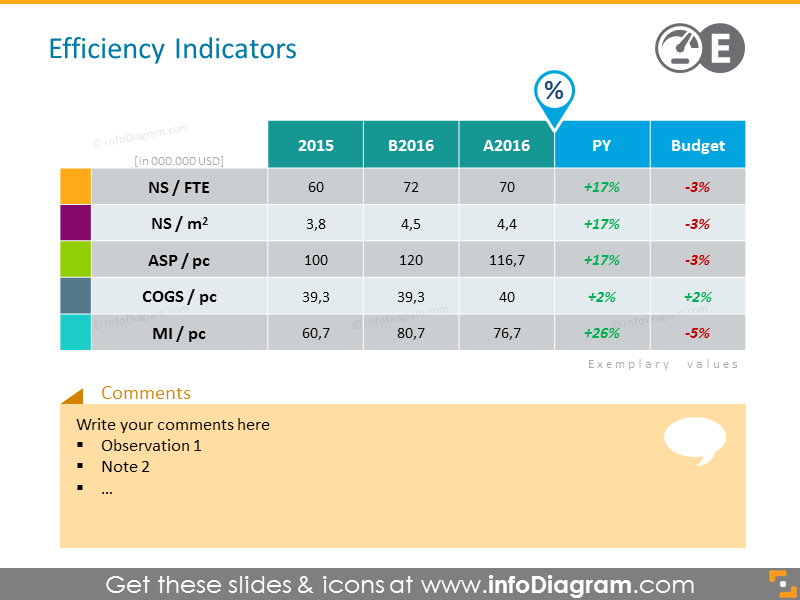 Retail Efficiency Indicators powerpoint table