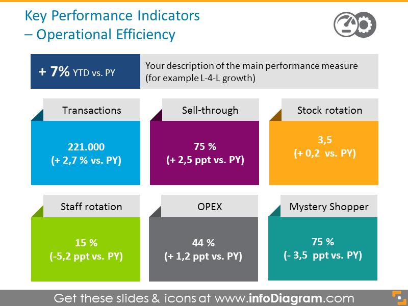Key Performance Indicators - Operational Efficiency