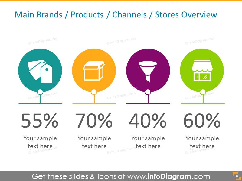 Retail product category distribution channels monobrand novelties slide