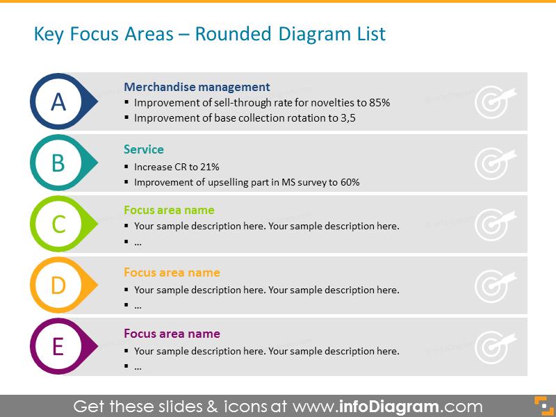 Retail Focus Merchandise management presentation diagram
