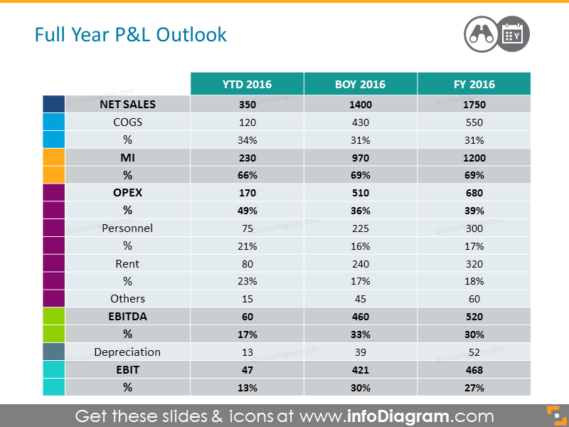 Full Year PL Outlook