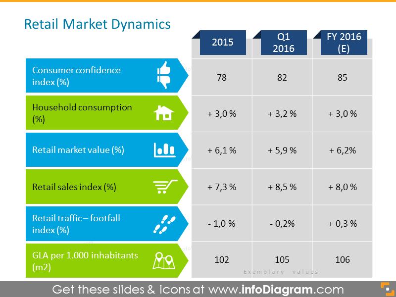 Market Dynamics icon retail footprint table