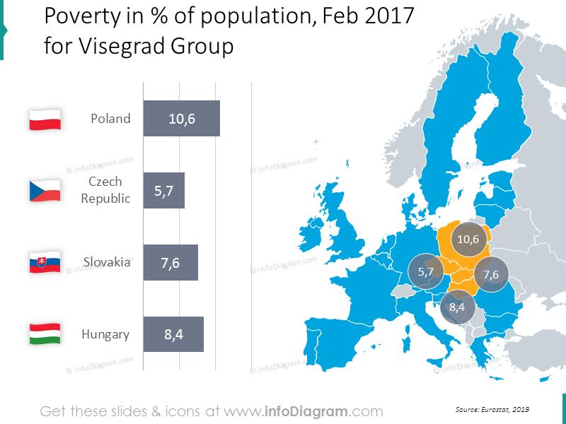 Visegrad group macroeconomic statistics