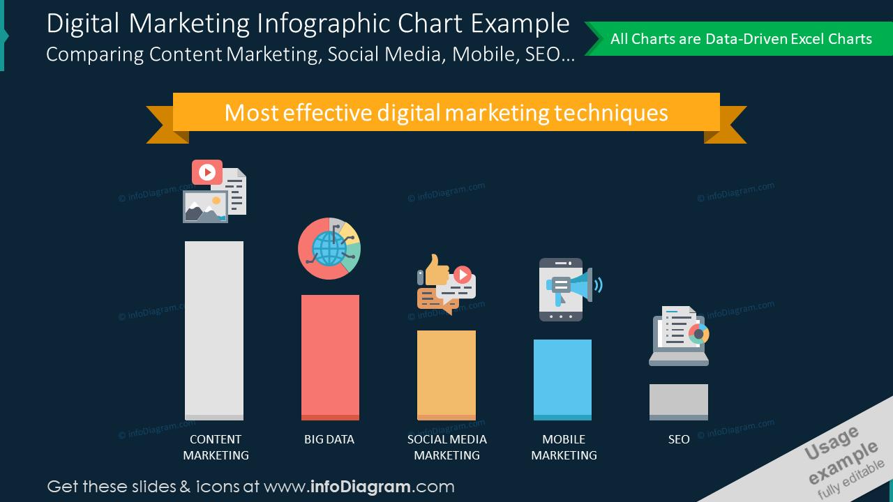 Digital marketing infographic chart slide