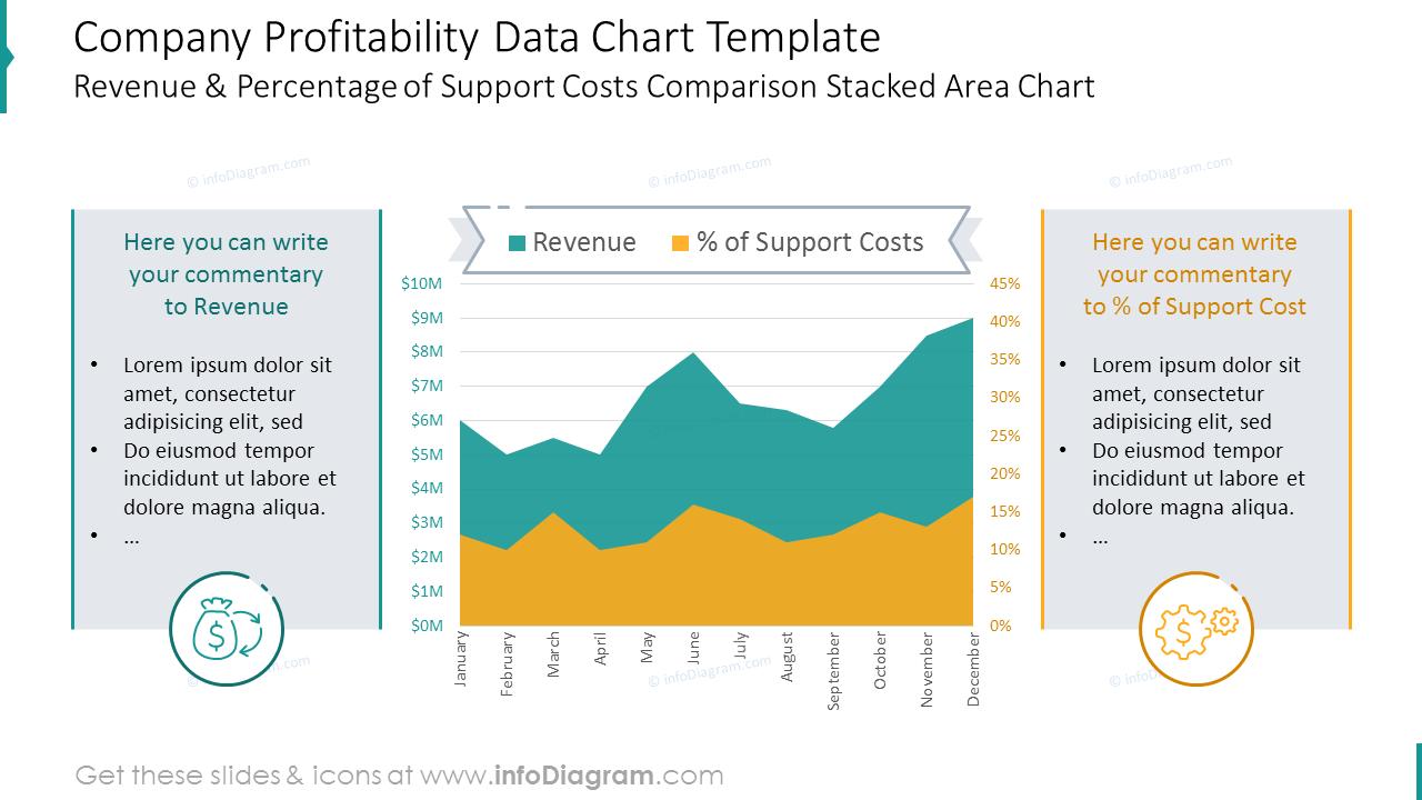 Company Profitability data chart with values and description