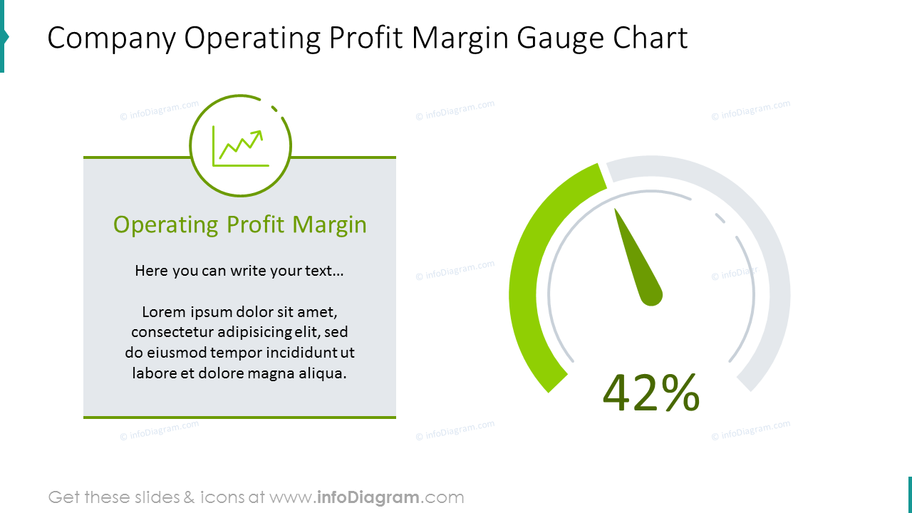 Operating profit margin shown with dashboard chart and description
