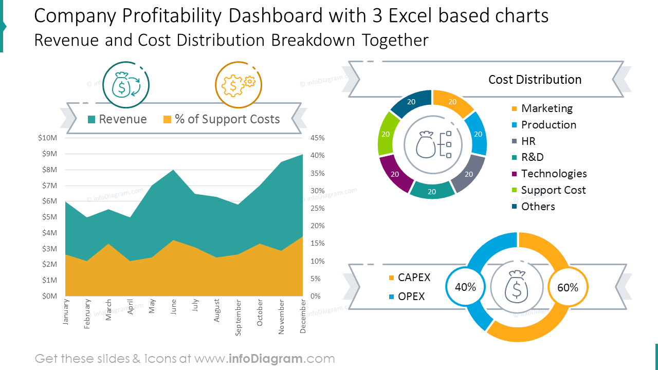 Company profitability dashboard with 3 Excel based charts