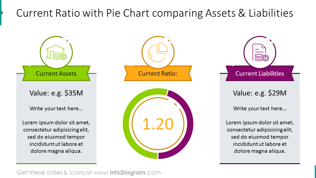Current ratio pie chart comparing assets and liabilities