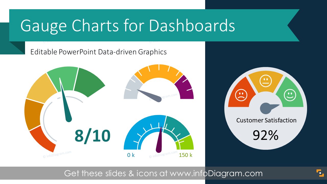 20 Gauge Charts For Kpi Dashboards In Modern Style
