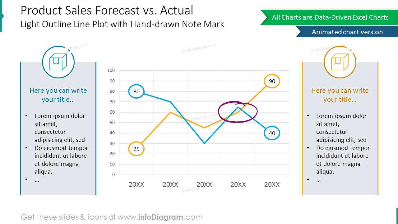Comparison chart: forecast versus actual product sales diagram