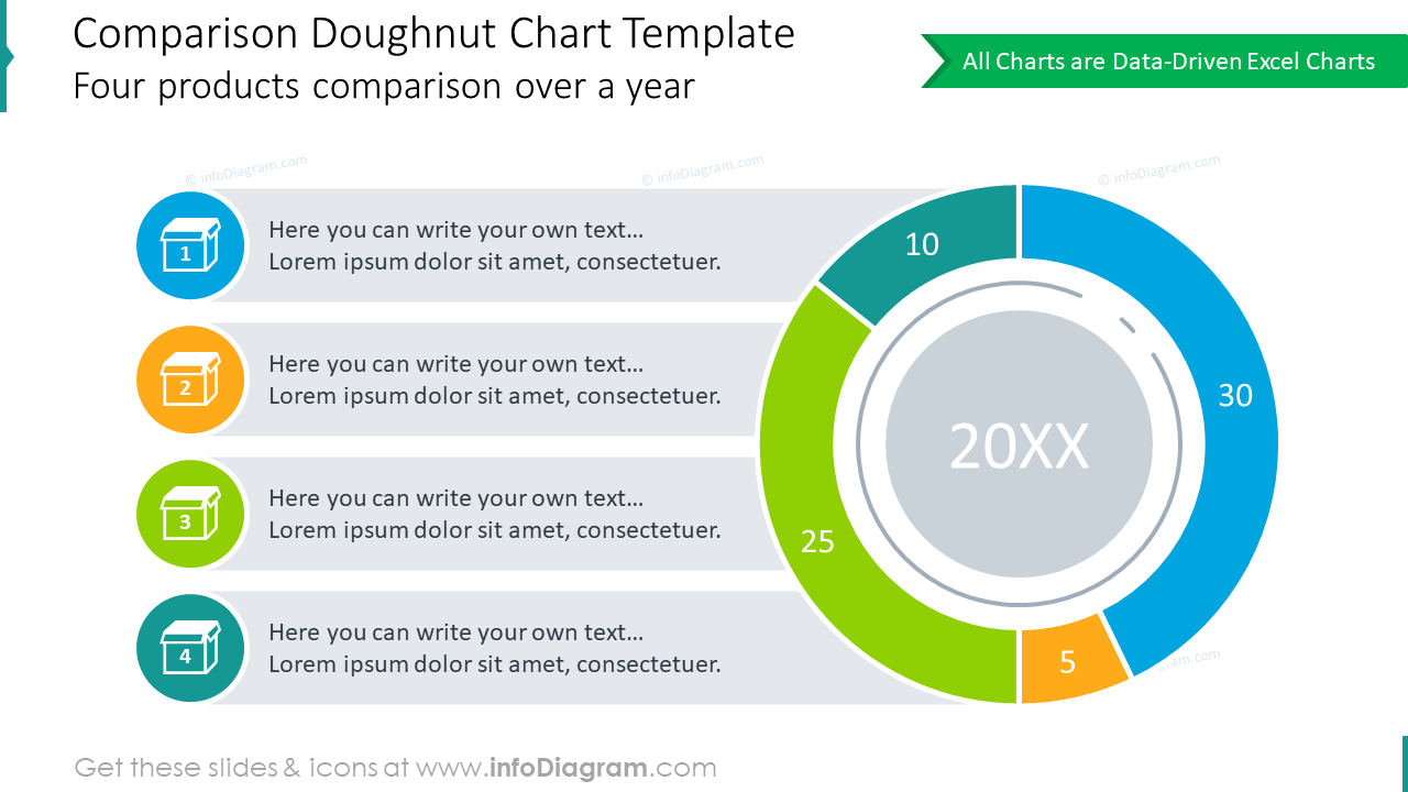 4 products presenting comparison with doughnut chart