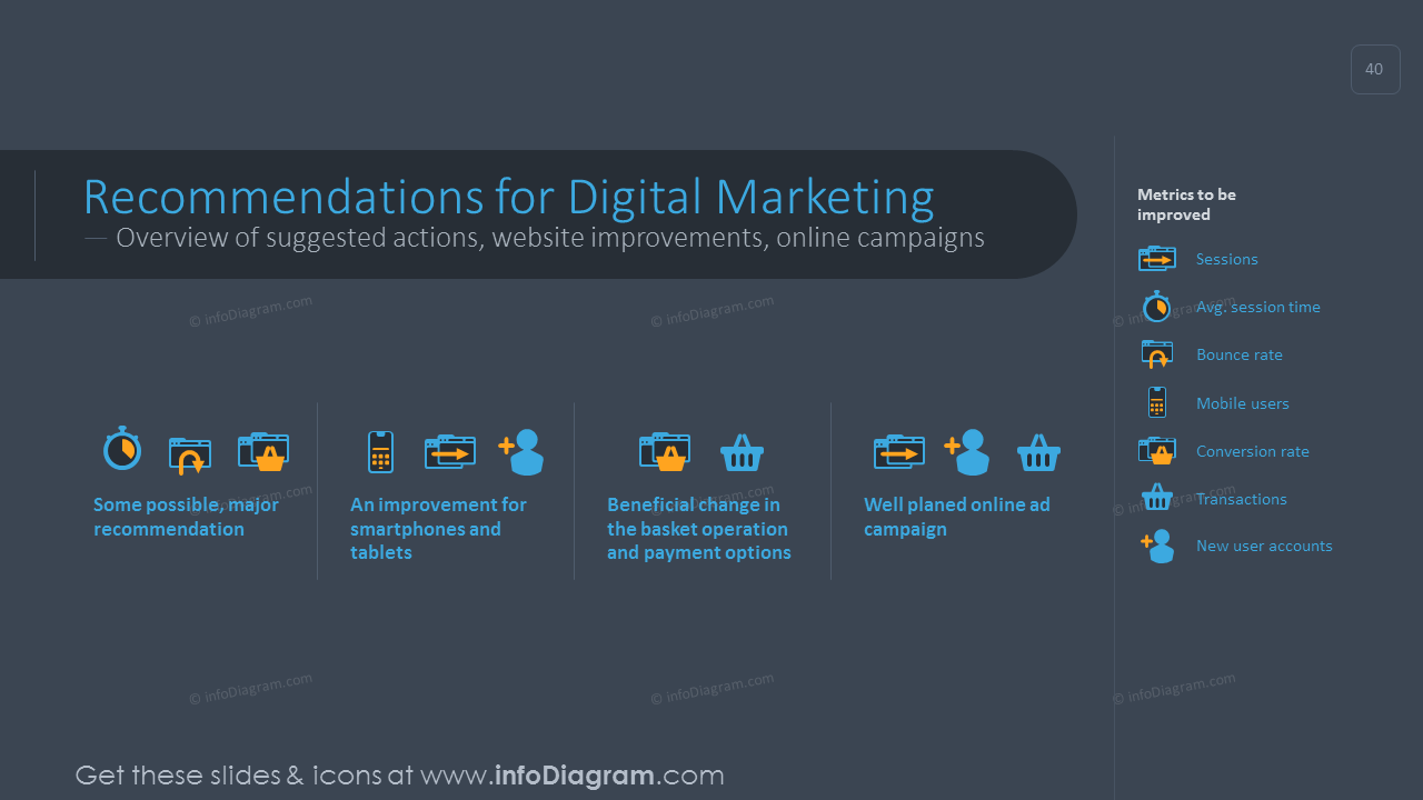 Recommendations for digital marketing graphics with description