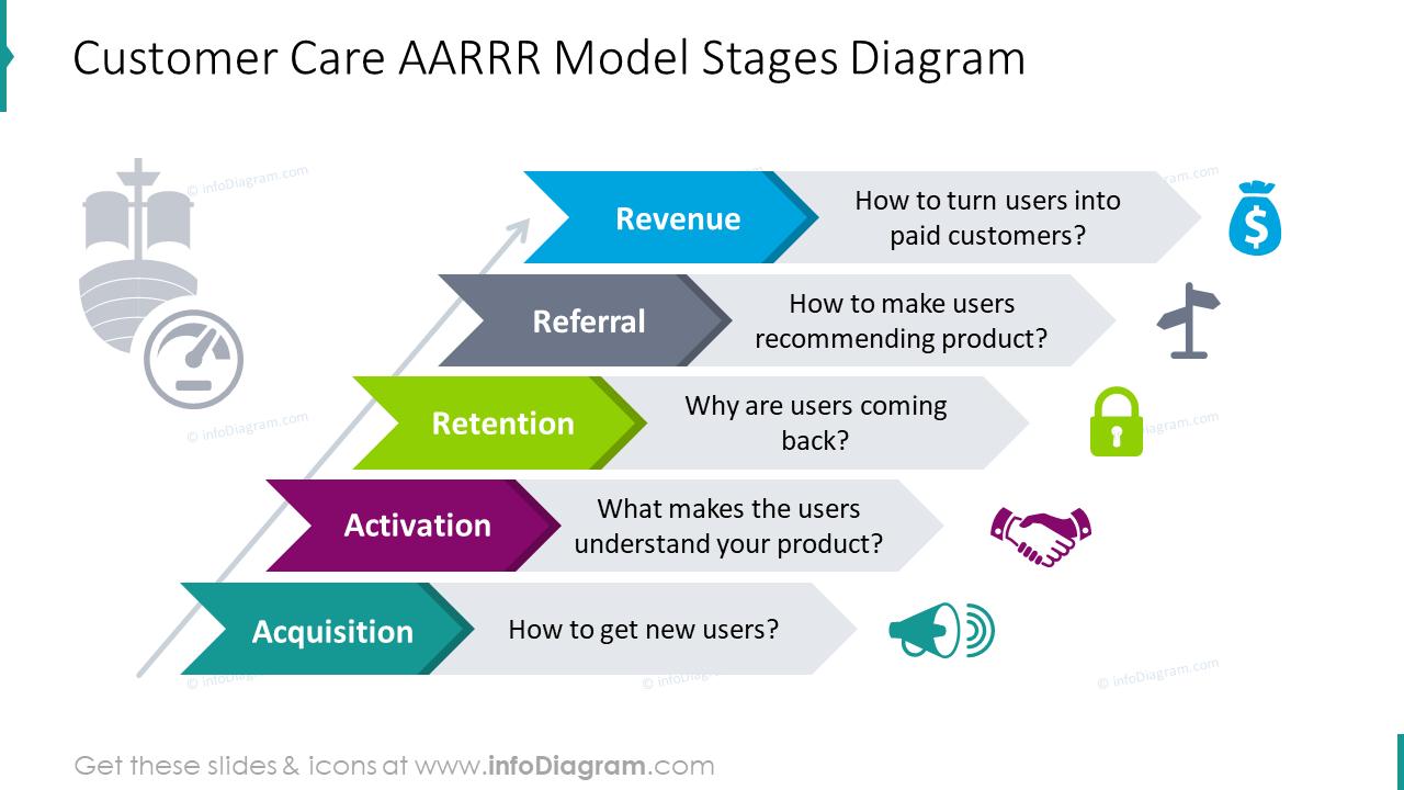 Customer care AARRR model stages diagram
