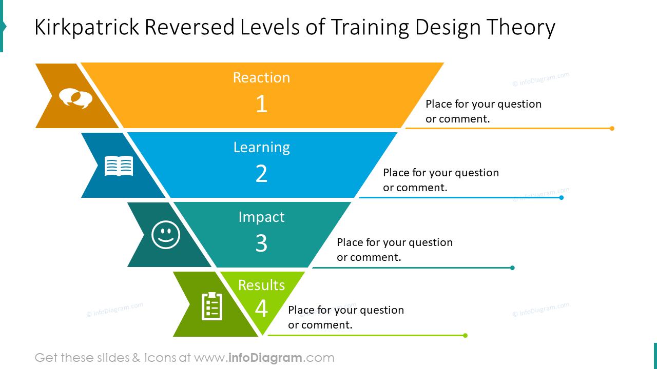Kirkpatrick reversed levels of training design theory