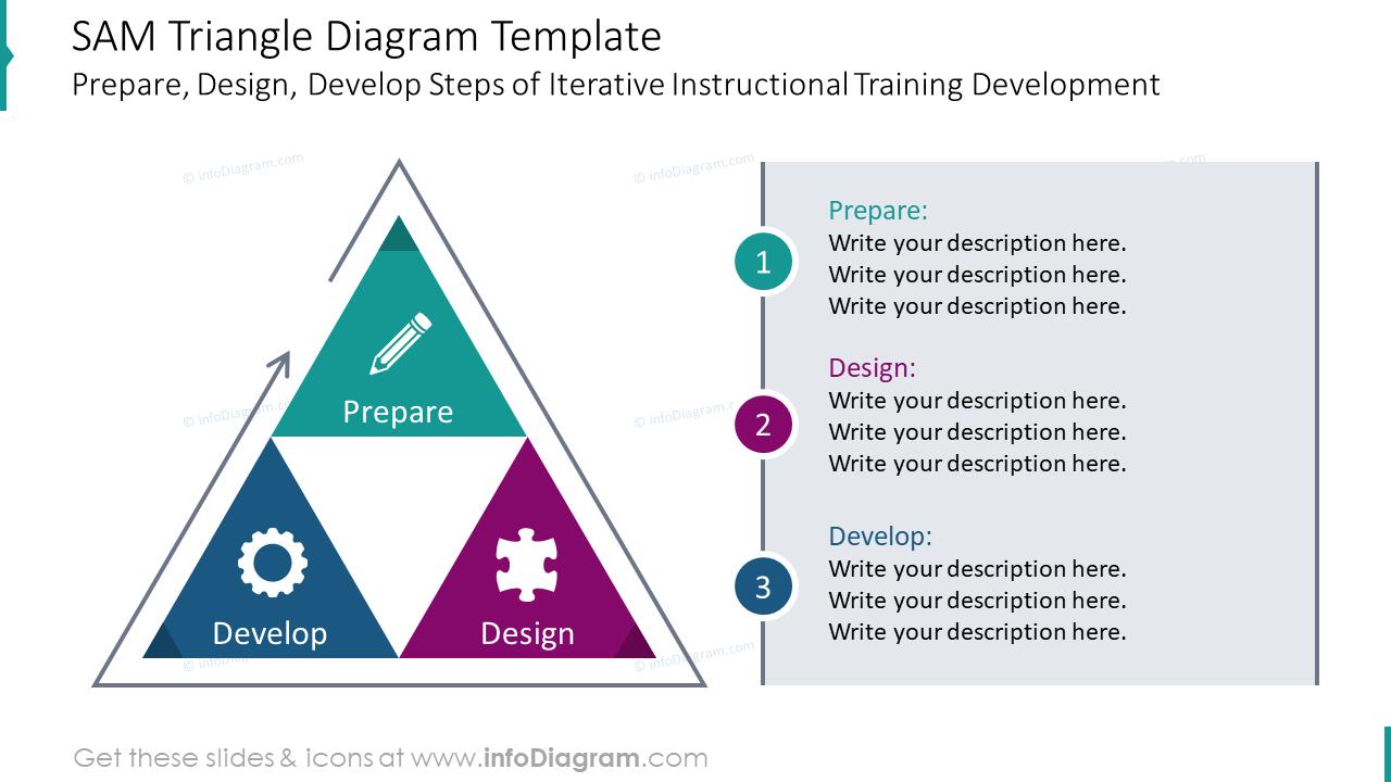 SAM triangle diagram template