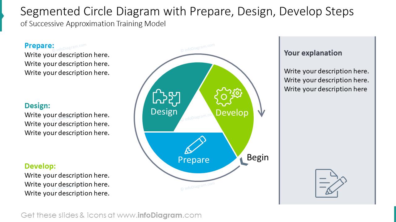 Segmented circle diagram with prepare, design and develop steps