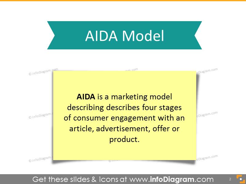 Definition of AIDA Model