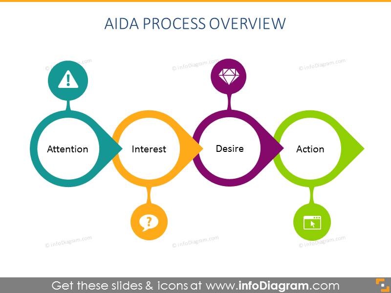AIDA Process Overview