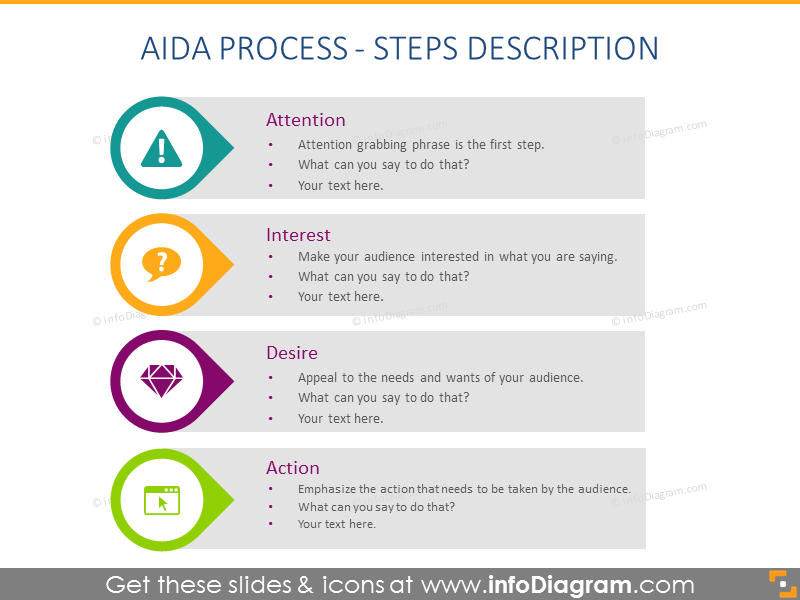 AIDA Process - Steps Description