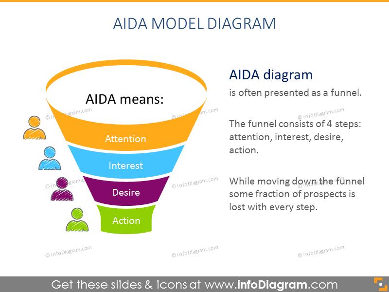 AIDA Model Funnel Chart