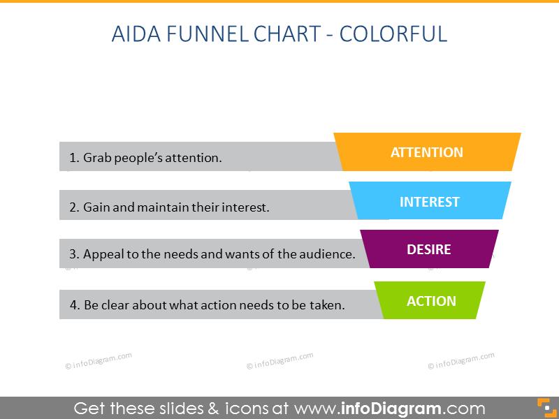 AIDA Funnel Chart - Colorful