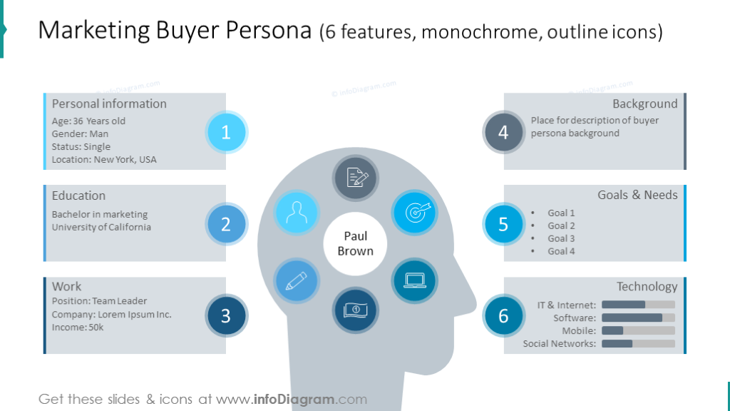 Example of the marketing buyer persona illustrated in 6 stages