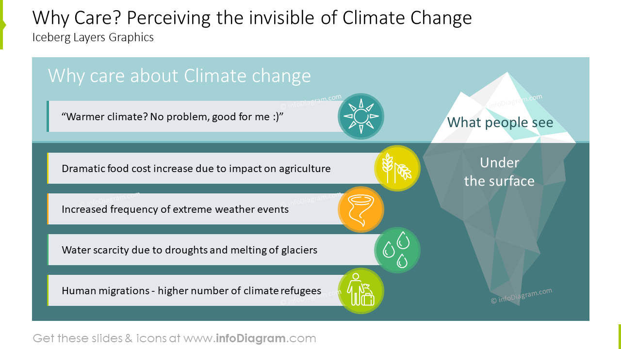 Perceiving the invisible of climate change Iceberg layers graphics