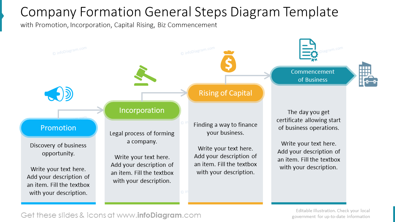 Company formation general steps diagram