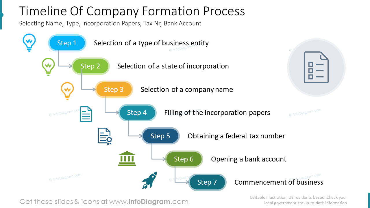 Timeline of company formation process