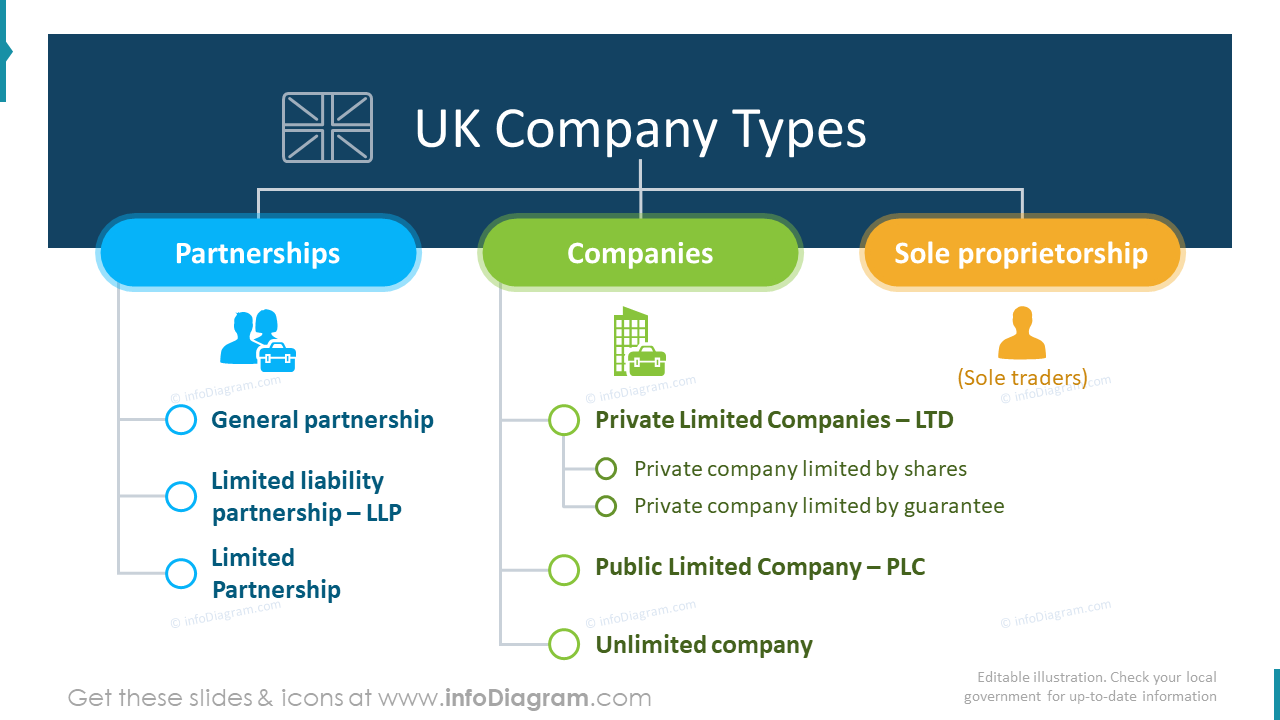 United kingdom company types flowchart