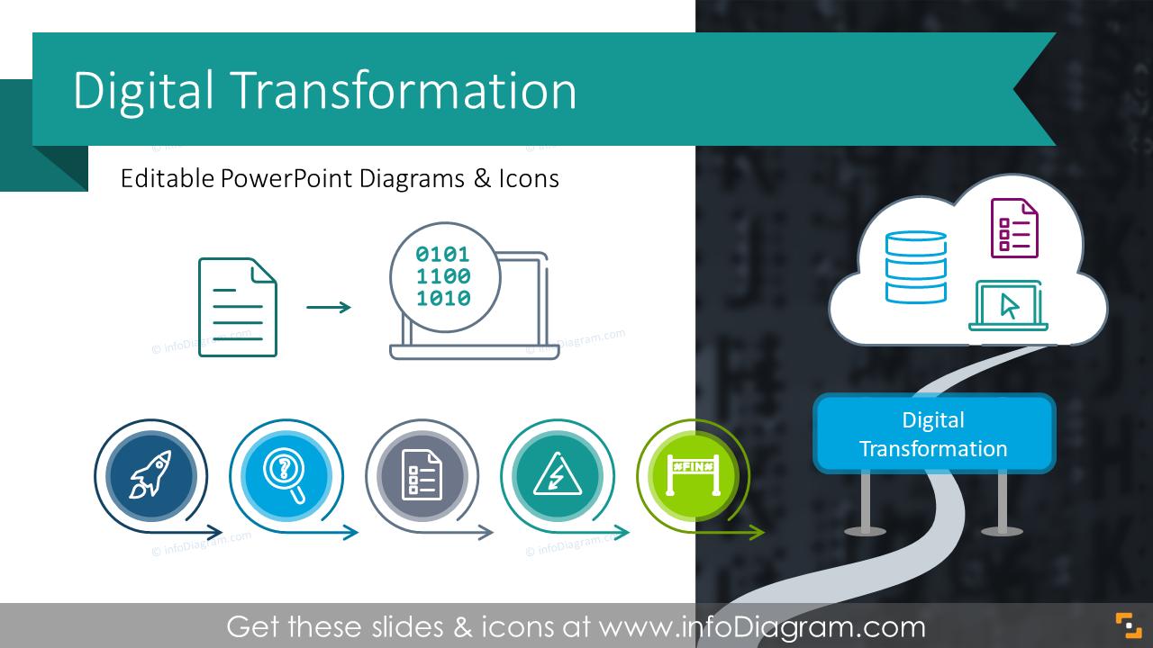 Digital Transformation Strategy Ppt Roadmaps Areas Elements Domains Implementation Timeline Flowchart Budget Presentation Infographics