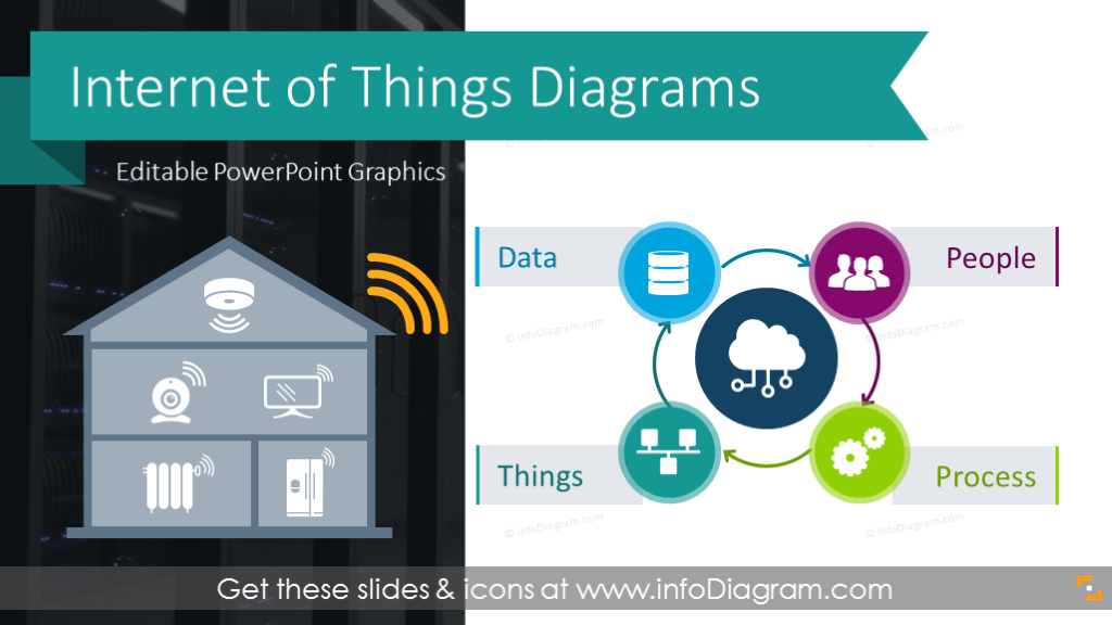 simple iot diagrams to explain internet of things network connected devices in smart home & industry 4.0 applications powerpoint editable infodiagram
