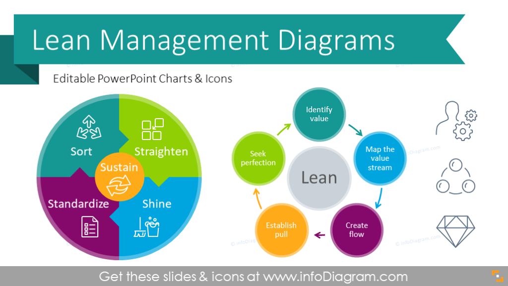 Essential Lean Management Presentation Diagrams PPT ...