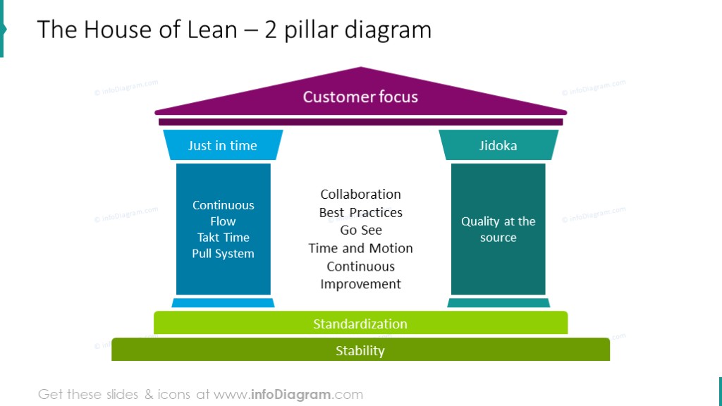 House of lean shown with two pillar diagram