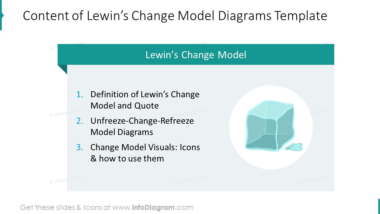 Content of Lewin's change model diagrams