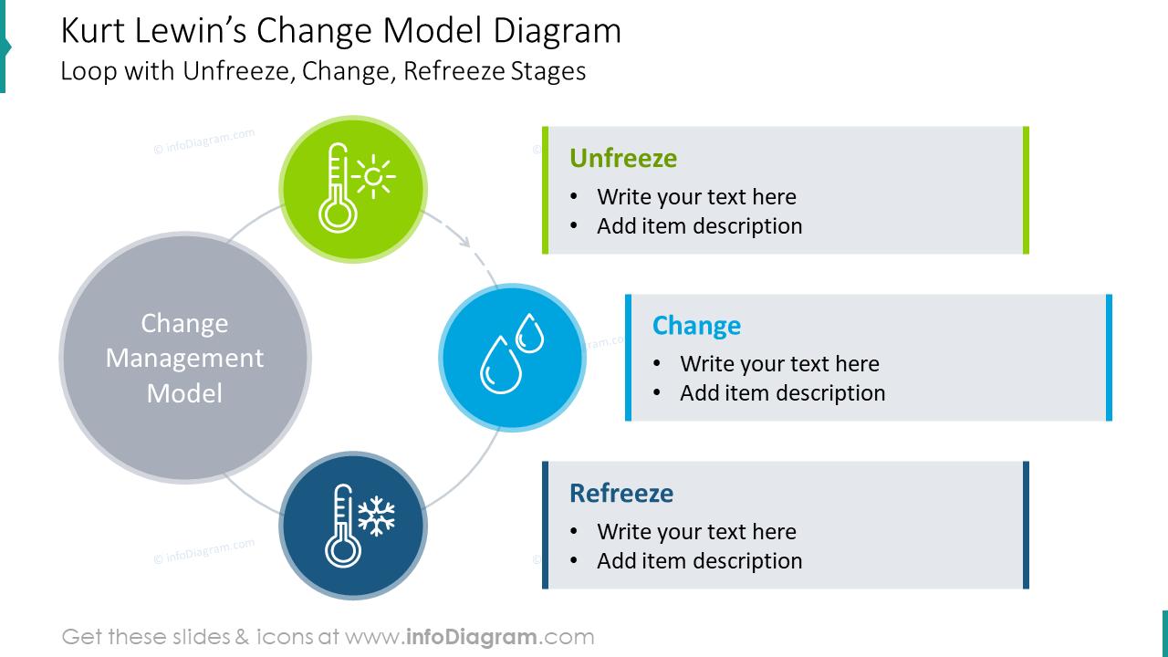 Kurt Lewin's change model diagram