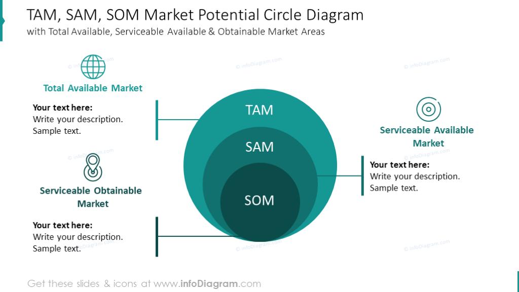 TAM, SAM, SOM market potential illustrated with circles diagram
