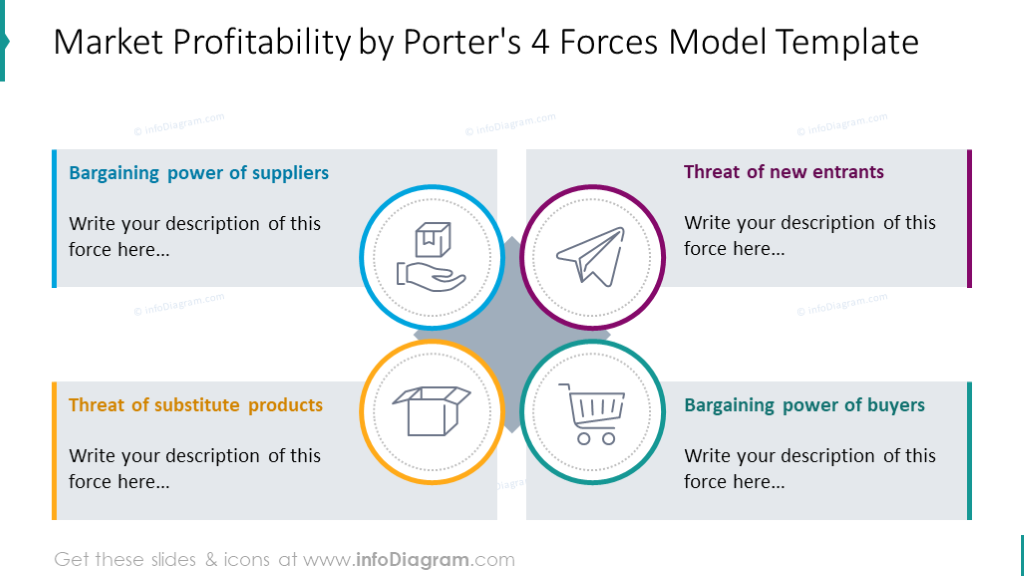 Porters four forces model shown with text placeholders and icons